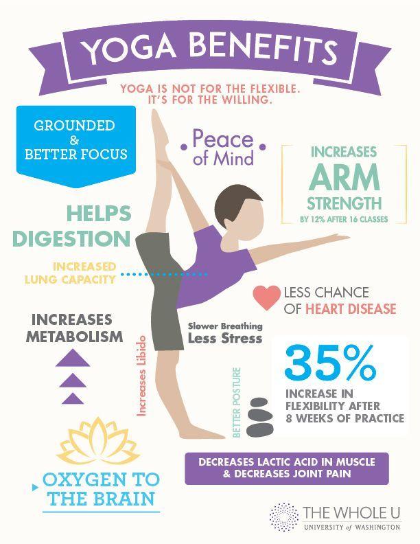 Joga i Zdravlje - Kako Joga Pomaze Zdravlju